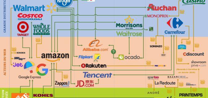 Alliances entre acteurs du web et retail physique