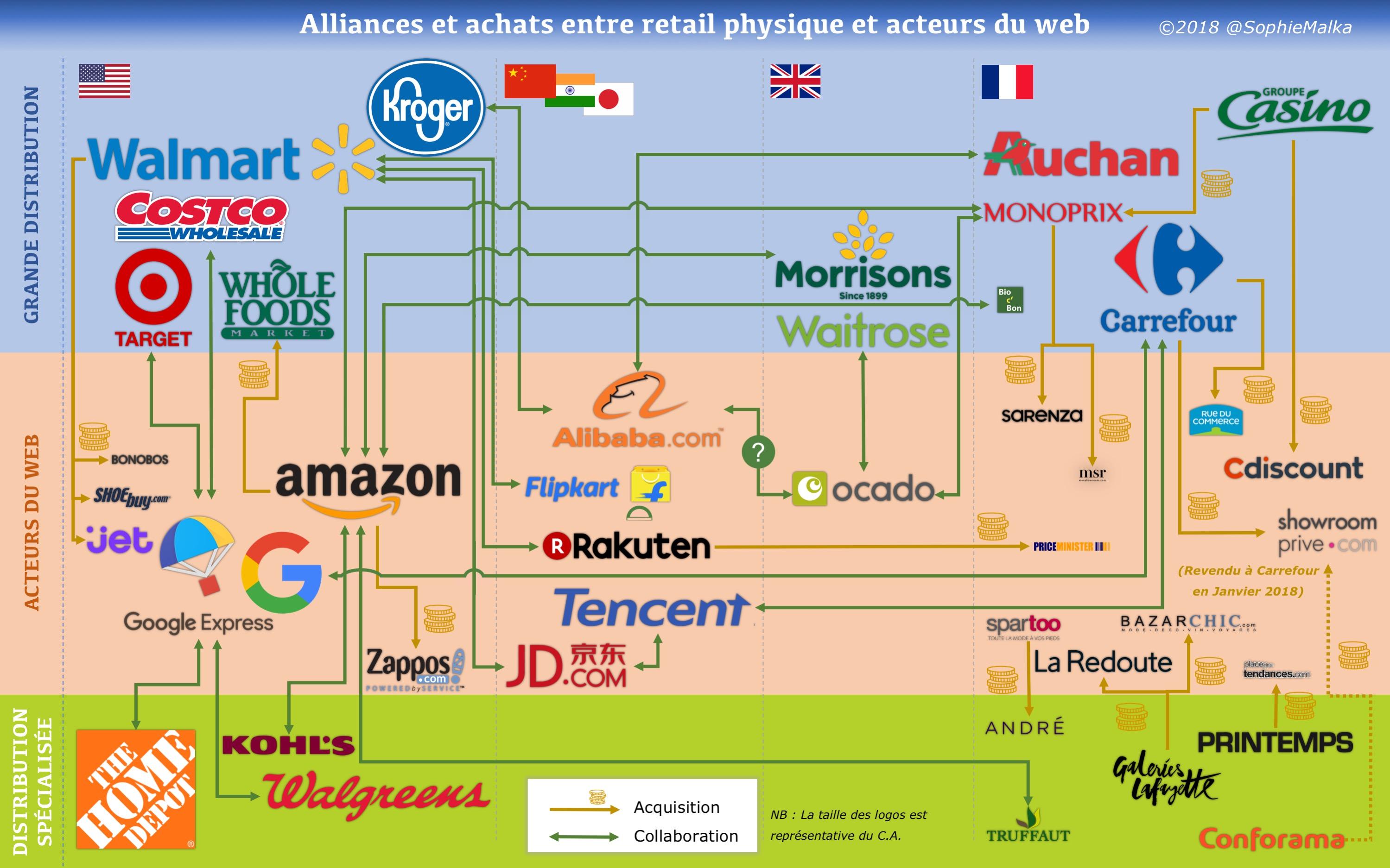 Alliances & achats entre acteurs du web et retail physique